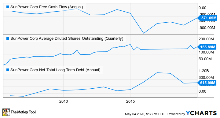 SPWR Free Cash Flow (Annual) Chart