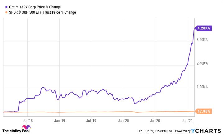 OPRX Chart