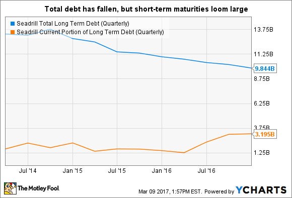 SDRL Total Long Term Debt (Quarterly) Chart