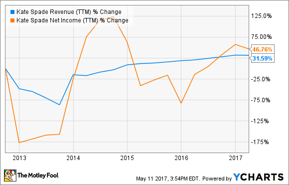 KATE Revenue (TTM) Chart