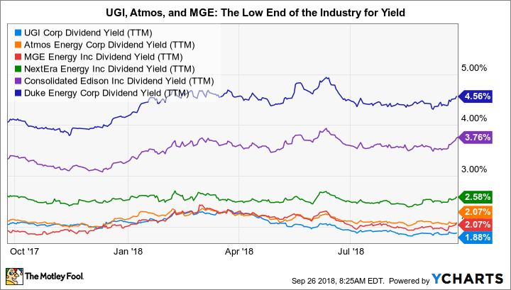 UGI Dividend Yield (TTM) Chart