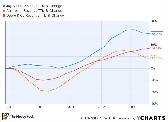 JOY Revenue TTM Chart