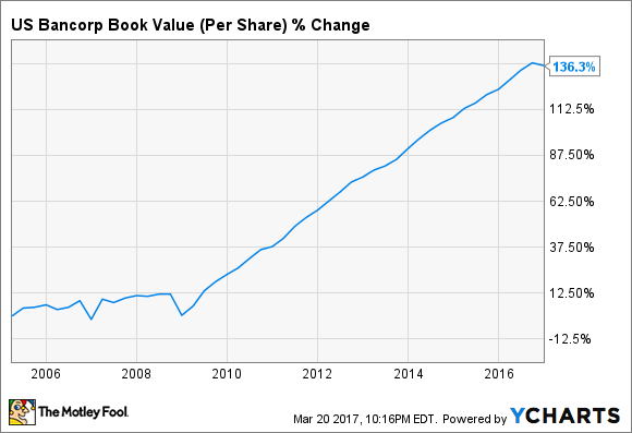 USB Book Value (Per Share) Chart