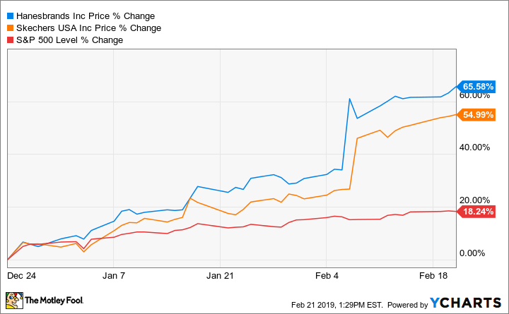 5852e66abf41 These 2 Surging Stocks Are Still Buys -- The Motley Fool