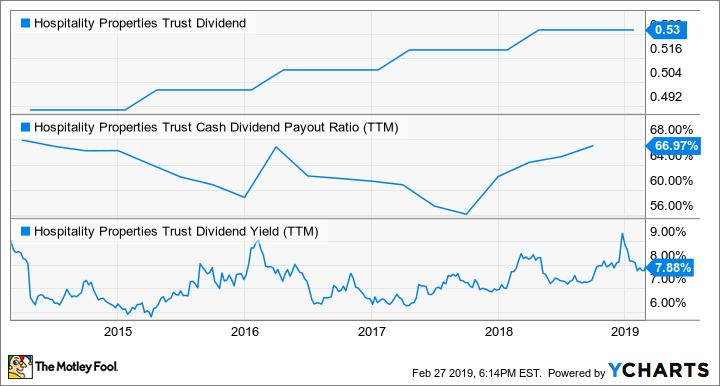 HPT Dividend Chart