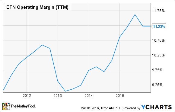 ETN Operating Margin (TTM) Chart
