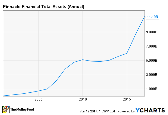 PNFP Total Assets (Annual) Chart