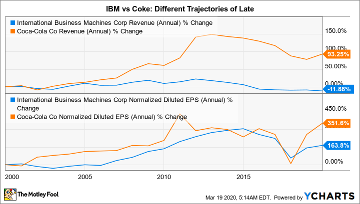 IBM Revenue (Annual) Chart