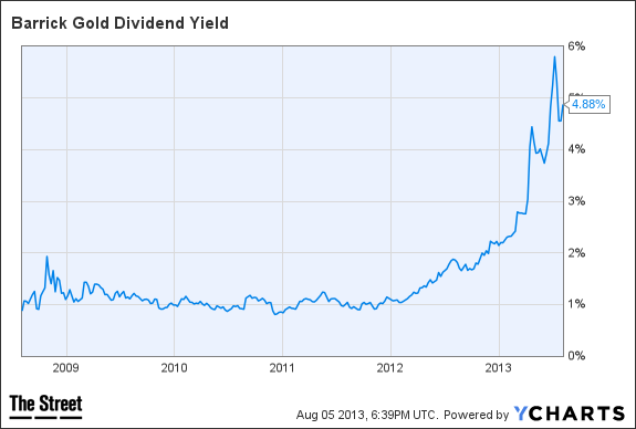 ABX Dividend Yield Chart