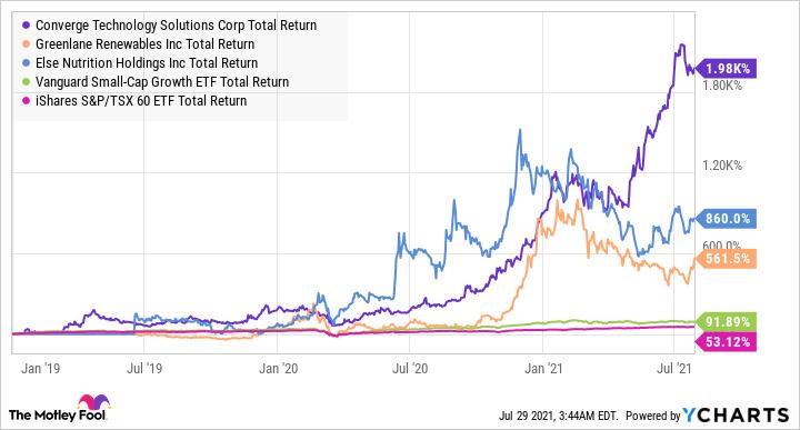 CTS Total Return Level Chart