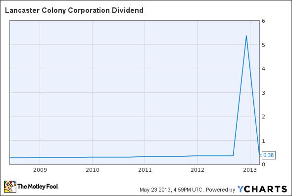 LANC Dividend Chart