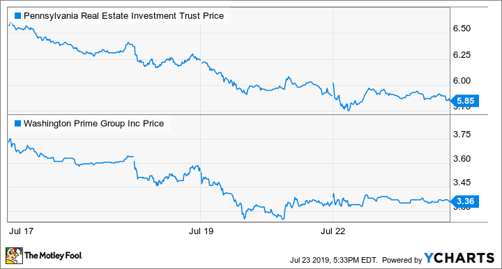 4c340c19 2 Mall REIT Stocks Just Plunged: Here's Why -- The Motley Fool