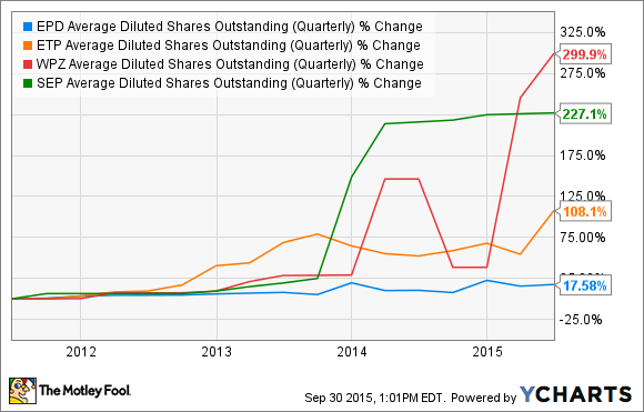 EPD Average Diluted Shares Outstanding (Quarterly) Chart