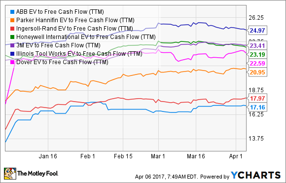 ABLZF EV to Free Cash Flow (TTM) Chart