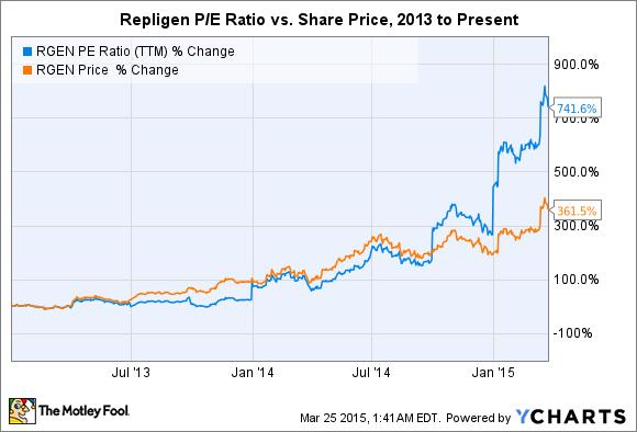 RGEN P/E Ratio (TTM) Chart