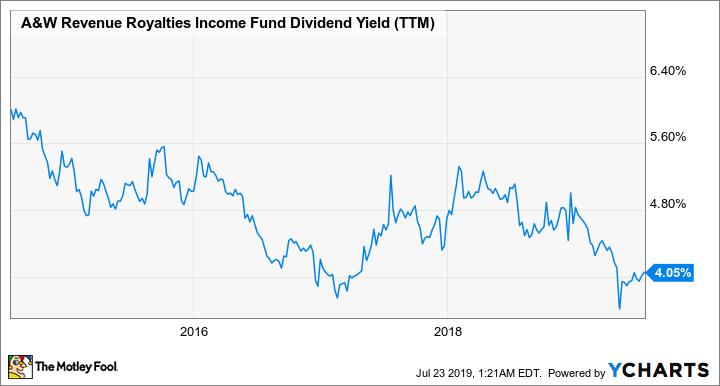 AW.UN Dividend Yield (TTM) Chart