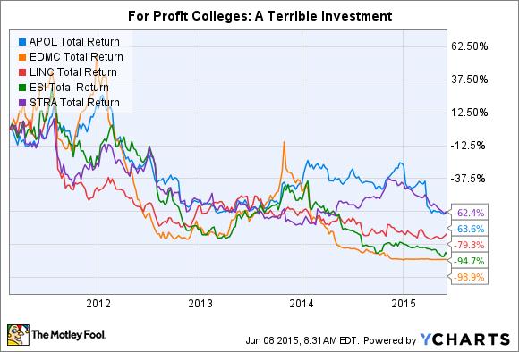 APOL Total Return Price Chart