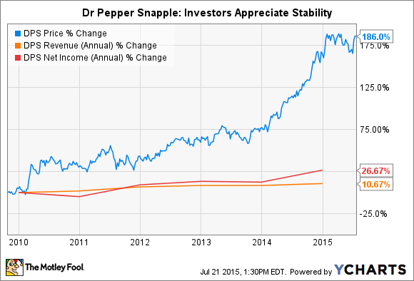 DPS Chart