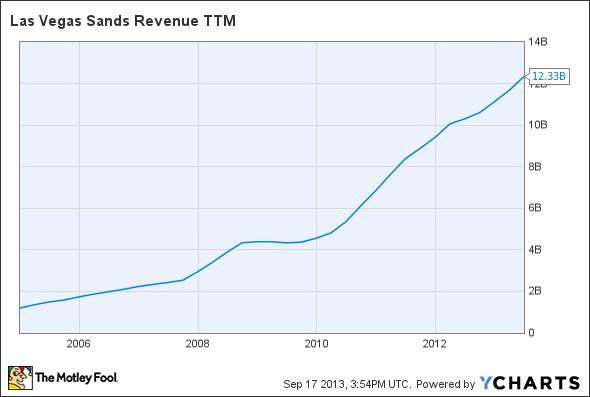 LVS Revenue TTM Chart