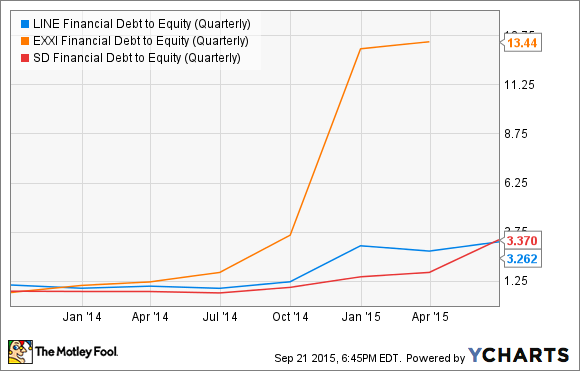 LINE Financial Debt to Equity (Quarterly) Chart