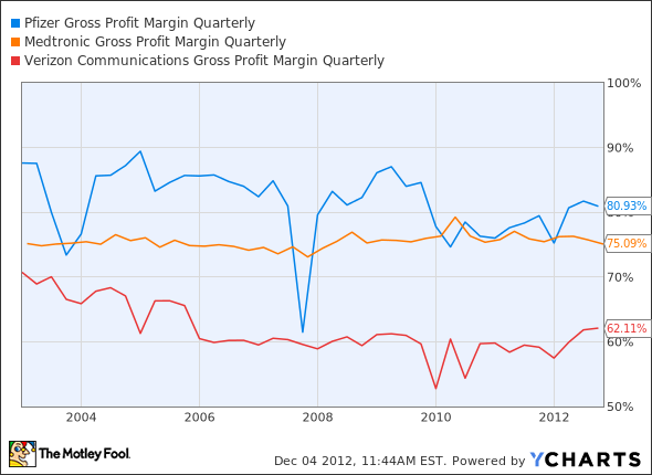PFE Gross Profit Margin Quarterly Chart