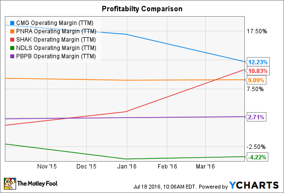 CMG Operating Margin (TTM) Chart
