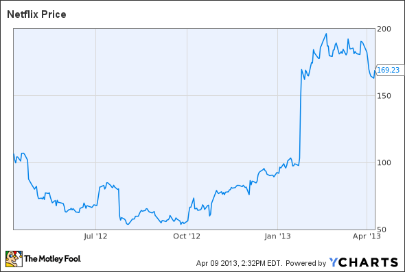 why netflix stock may churn lower