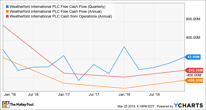 WFT Free Cash Flow (Quarterly) Chart