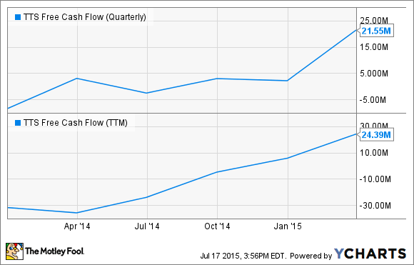 TTS Free Cash Flow (Quarterly) Chart