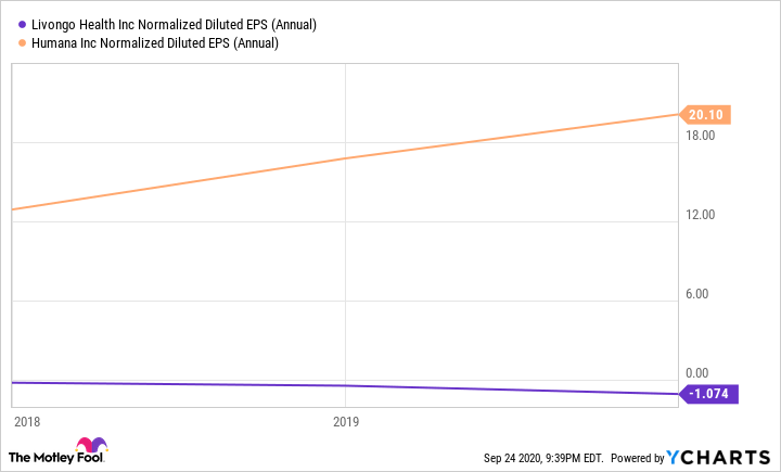 LVGO Normalized Diluted EPS (Annual) Chart