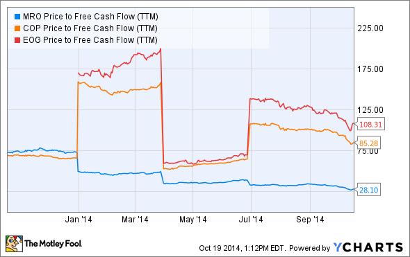 MRO Price to Free Cash Flow (TTM) Chart