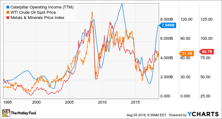 CAT Operating Income (TTM) Chart