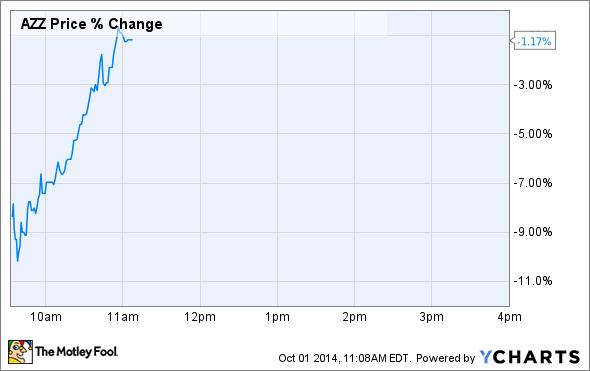 AZZ Price Chart