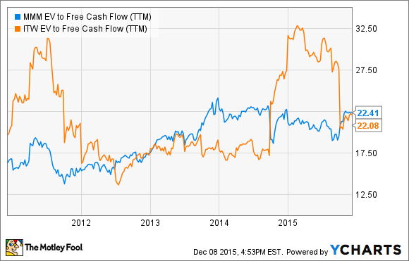 MMM EV to Free Cash Flow (TTM) Chart