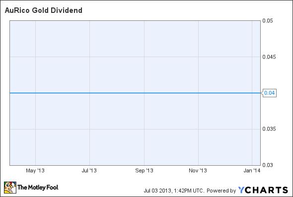AUQ Dividend Chart