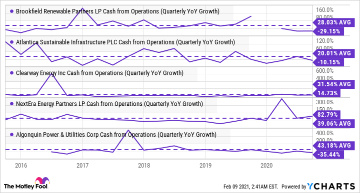 BEP Cash from Operations (Quarterly YoY Growth) Chart