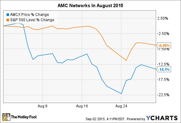 AMCX Chart