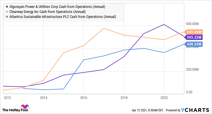 AQN Cash from Operations (Annual) Chart