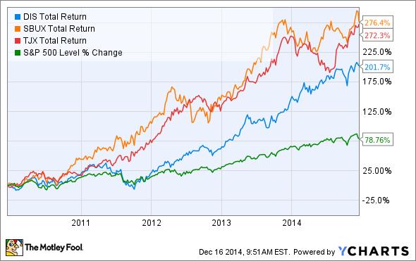 DIS Total Return Price Chart