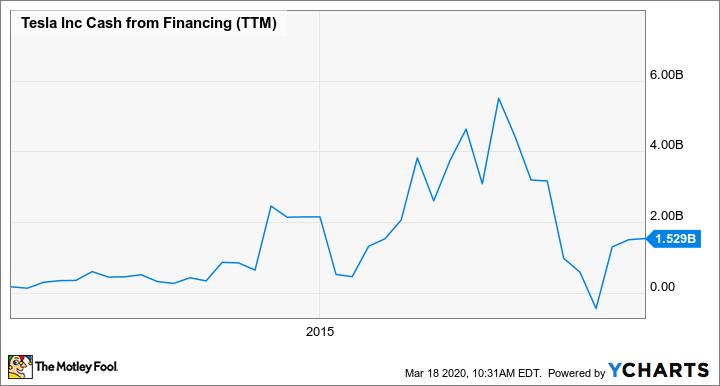 TSLA Cash from Financing (TTM) Chart