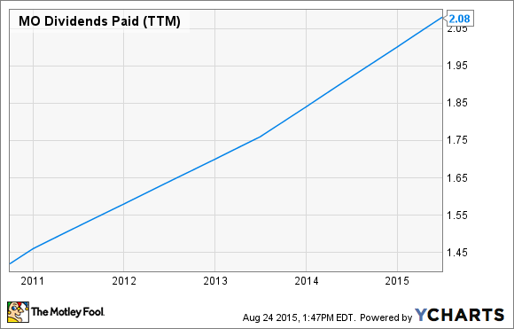 MO Dividends Paid (TTM) Chart