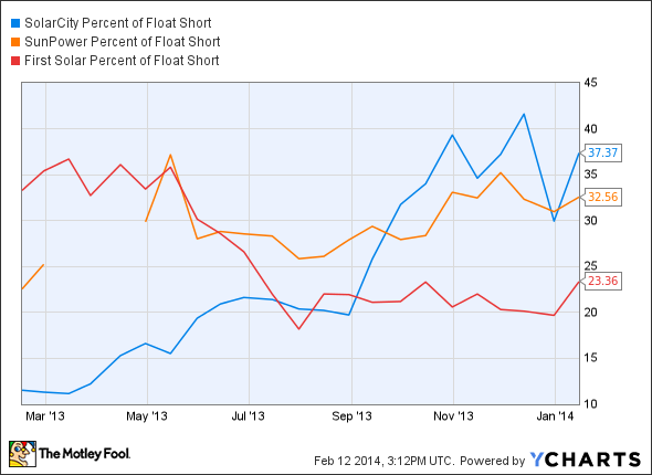 SCTY Percent of Float Short Chart