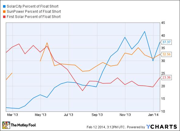 SCTY Percent of Float Short Chart