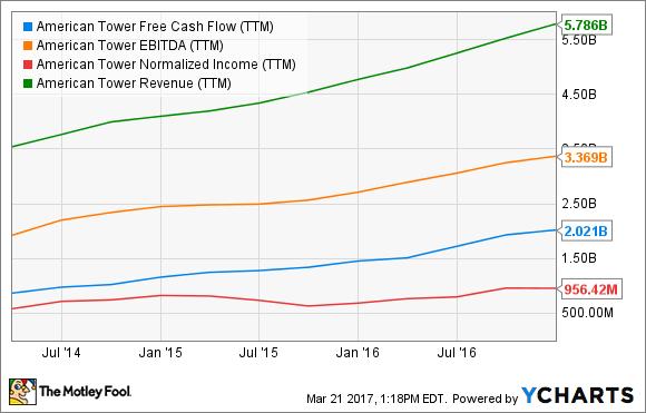 AMT Free Cash Flow (TTM) Chart