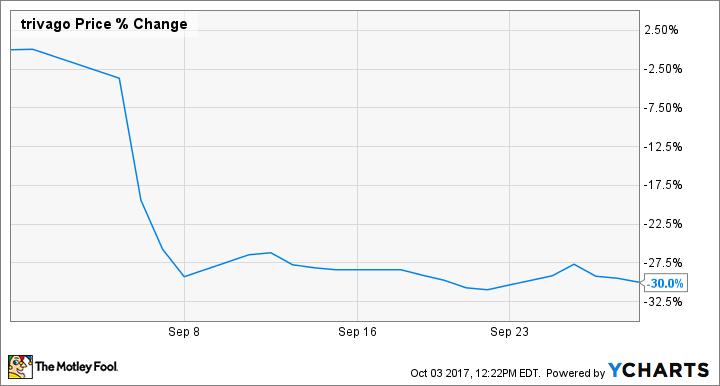 TRVG Chart