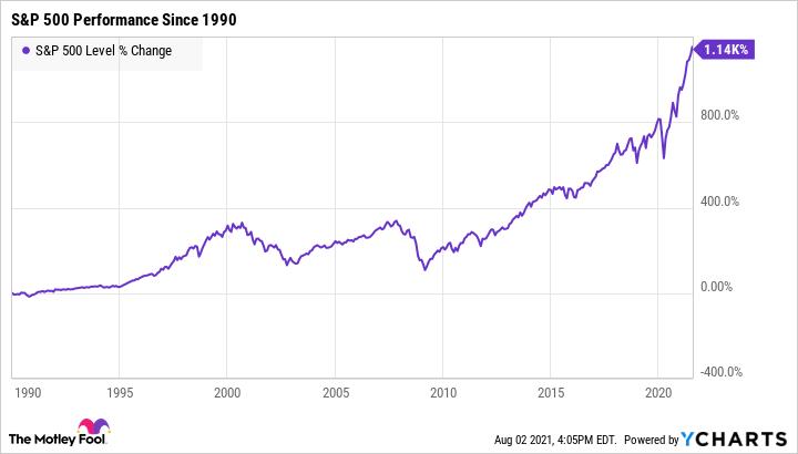 Chart showing S&P 500's upward trend since 1990.
