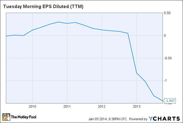 TUES EPS Diluted (TTM) Chart