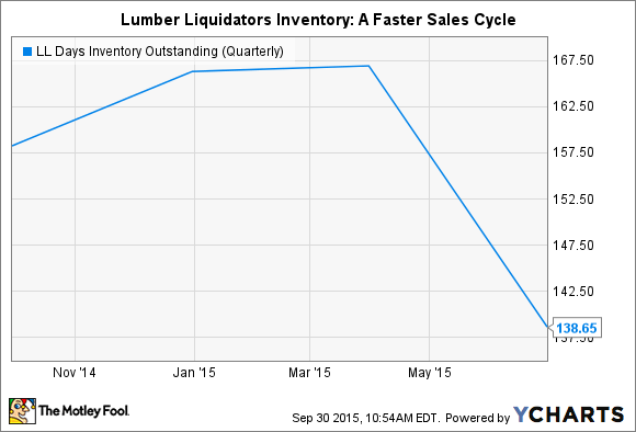 LL Days Inventory Outstanding (Quarterly) Chart