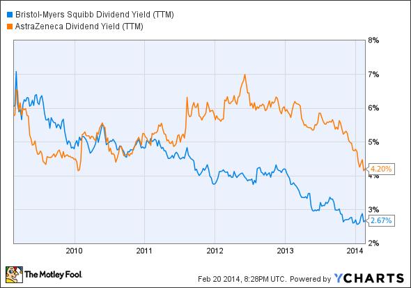BMY Dividend Yield (TTM) Chart