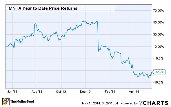 MNTA Year to Date Price Returns Chart